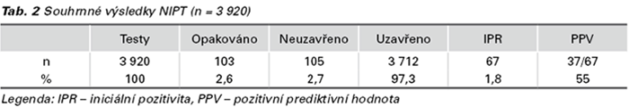 tabulka č. 2