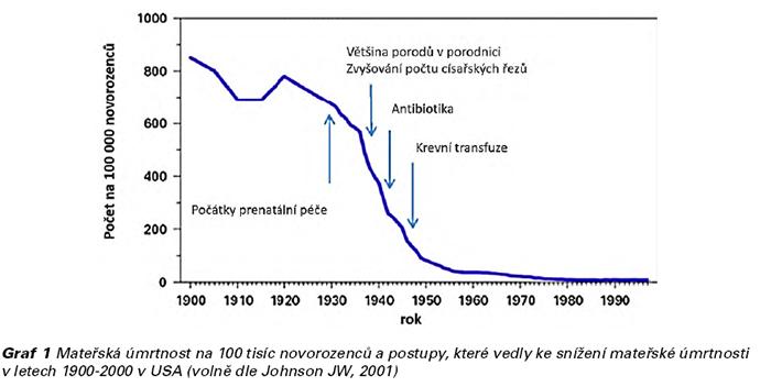Graf č. 1