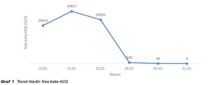 Graf 1 Trend hladin free beta-hCG