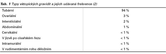 Tab 1.
