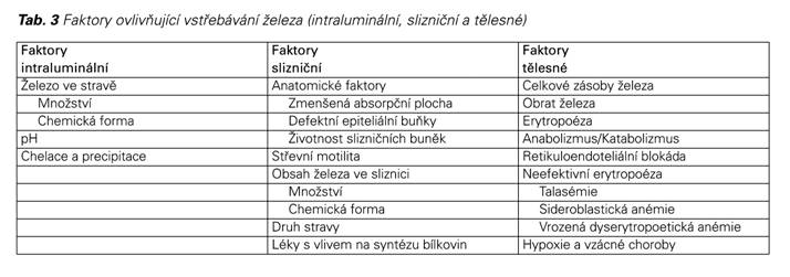 silna anemie v tehotenstvi)