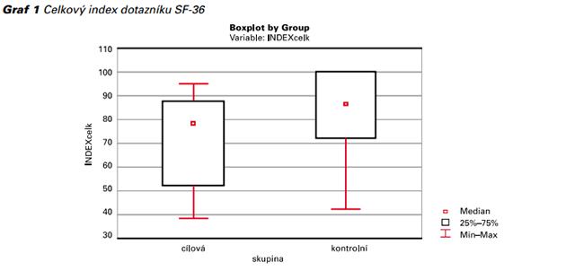 Graf 1 Celkový index dotazníku SF-36