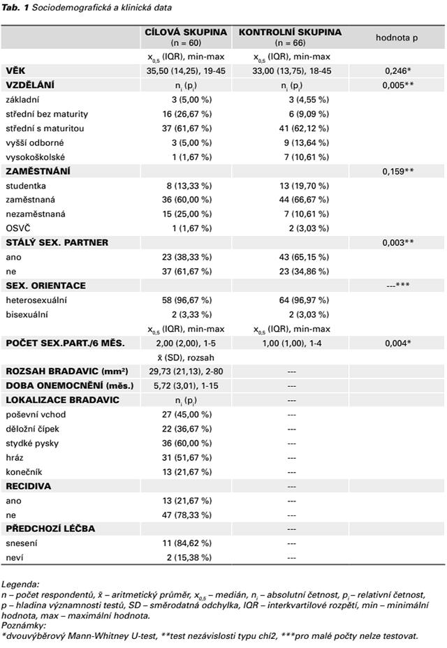 Tab. 1 Sociodemografická a klinická data